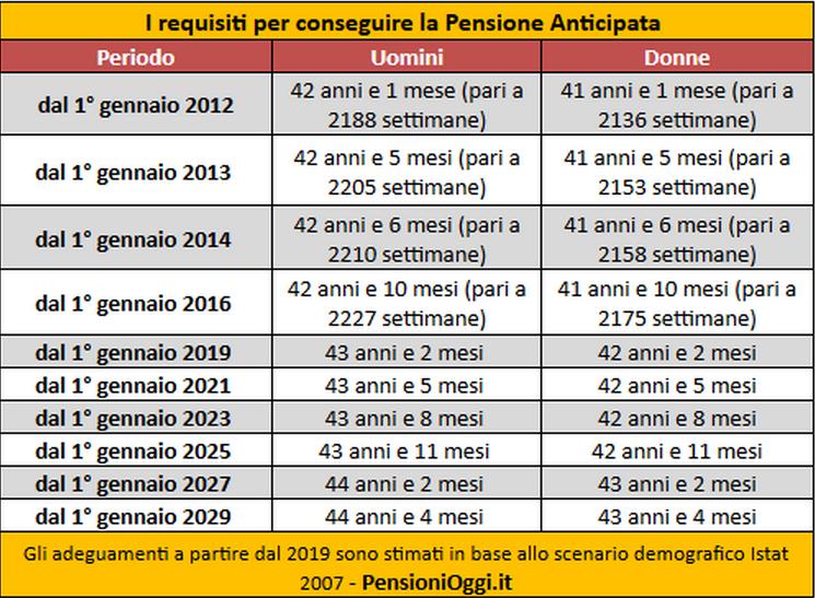 Requisiti per chiedere la pensione, la tabella riassuntiva – Foto