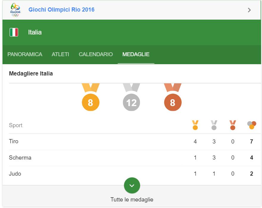 medaglie olimpiche italia